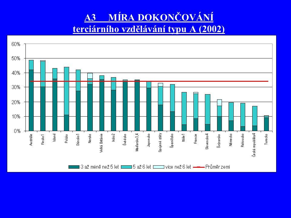 C2 ÚČAST NA SEKUNDÁRNÍM A TERCIÁRNÍM VZDĚLÁVÁNÍ absolvování vyššího sekundárního vzdělávání se ve většině zemí OECD stává normou v dnešní době v zemích OECD 53 % mladých lidí nastoupí v průběhu svého života ke studiu na terciární vzdělávací úroveň do programu typu A –v České republice se jedná o 33 % podíl lidí, kteří vstupují do terciárního vzdělávání do programů typu B je obecně nižší než podíl vstupujících do programů typu A.