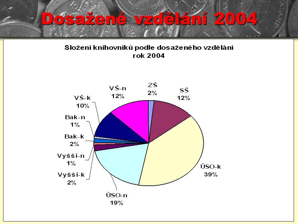 Dosažené vzdělání 2004