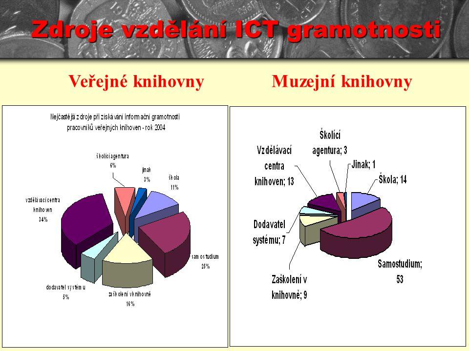 Zdroje vzdělání ICT gramotnosti Veřejné knihovnyMuzejní knihovny
