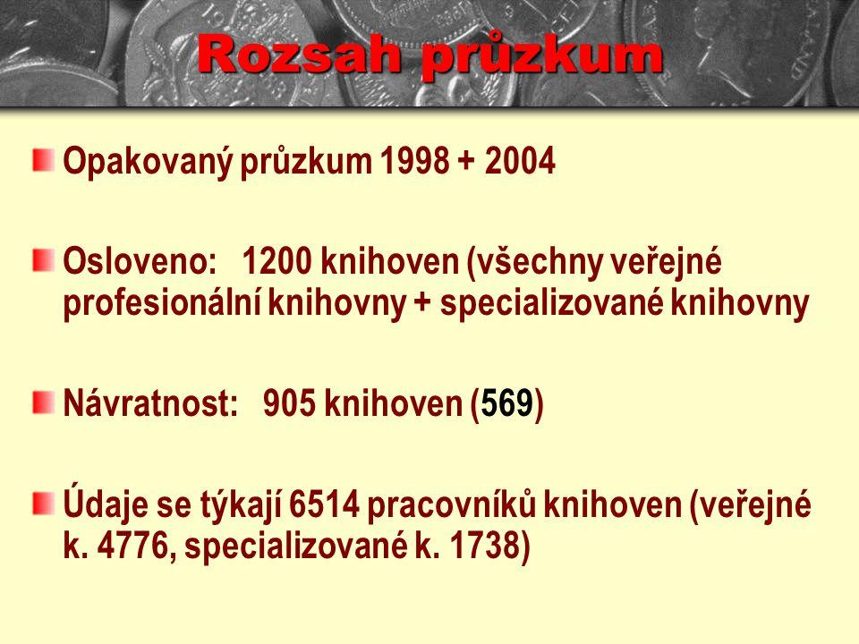 Rozsah průzkum Opakovaný průzkum 1998 + 2004 Osloveno: 1200 knihoven (všechny veřejné profesionální knihovny + specializované knihovny Návratnost: 905 knihoven (569) Údaje se týkají 6514 pracovníků knihoven (veřejné k.