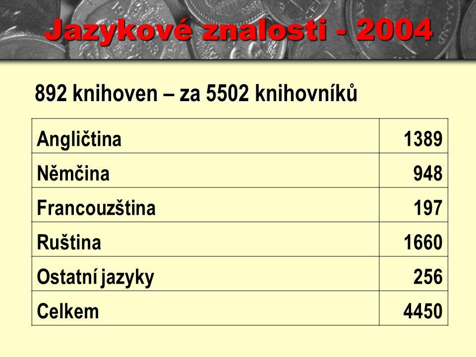 Jazykové znalosti - 2004 892 knihoven – za 5502 knihovníků Angličtina1389 Němčina948 Francouzština197 Ruština1660 Ostatní jazyky256 Celkem4450