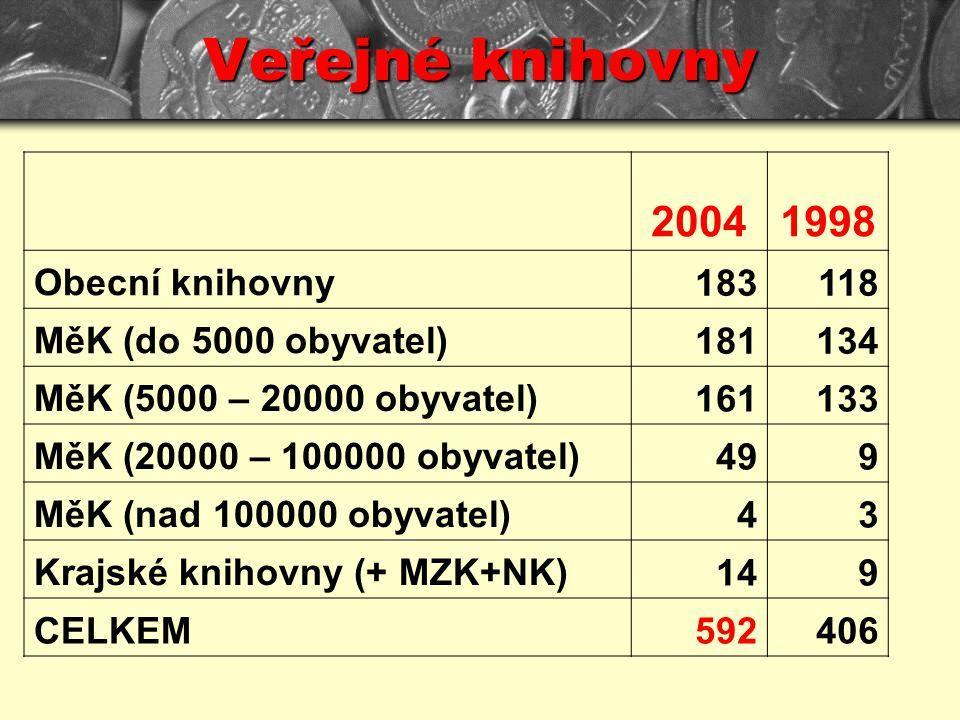 Veřejné knihovny 20041998 Obecní knihovny 183118 MěK (do 5000 obyvatel) 181134 MěK (5000 – 20000 obyvatel) 161133 MěK (20000 – 100000 obyvatel) 499 MěK (nad 100000 obyvatel) 43 Krajské knihovny (+ MZK+NK) 149 CELKEM592406