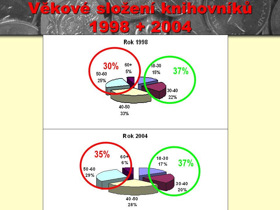 Věkové složení knihovníků 1998 + 2004 37% 30% 35%