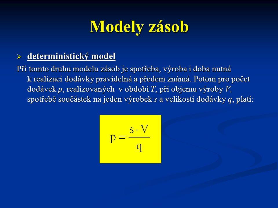 Modely zásob  deterministický model Při tomto druhu modelu zásob je spotřeba, výroba i doba nutná k realizaci dodávky pravidelná a předem známá. Poto