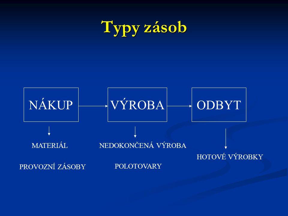 Typy zásob NÁKUPVÝROBAODBYT MATERIÁL PROVOZNÍ ZÁSOBY NEDOKONČENÁ VÝROBA POLOTOVARY HOTOVÉ VÝROBKY