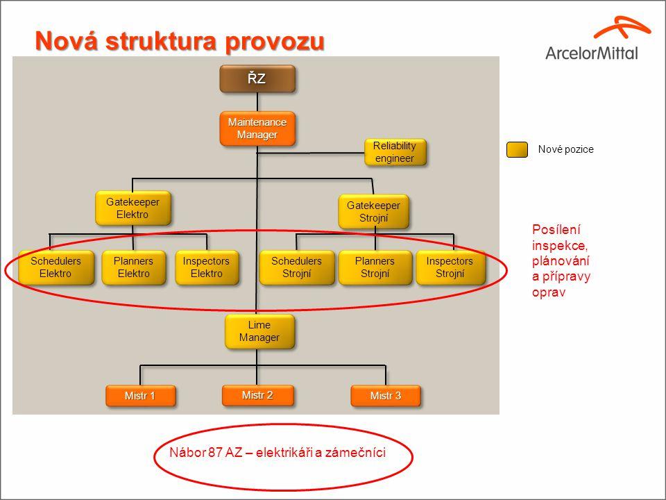 Přesuny Vytvoření nové organizační struktury Údržby.