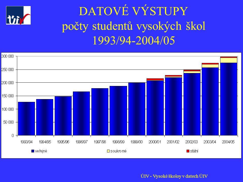 ÚIV - Vysoké školoy v datech ÚIV DATOVÉ VÝSTUPY počty studentů vysokých škol 1993/94-2004/05