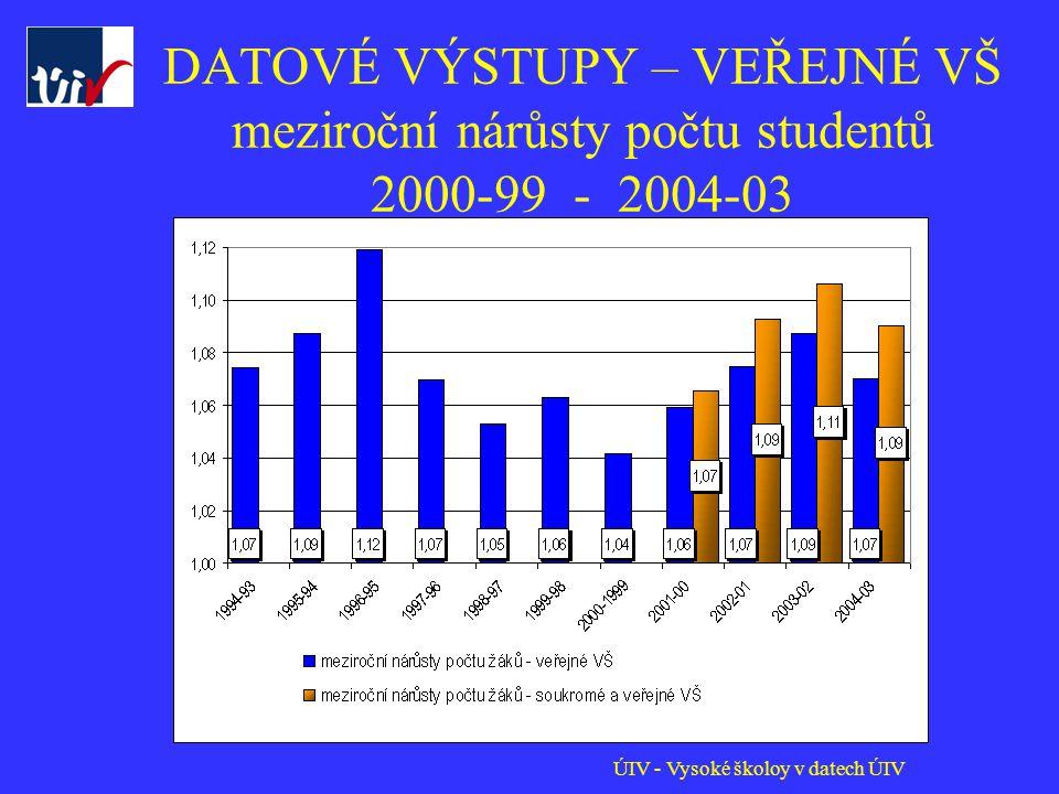 ÚIV - Vysoké školoy v datech ÚIV DATOVÉ VÝSTUPY – VEŘEJNÉ VŠ meziroční nárůsty počtu studentů 2000-99 - 2004-03