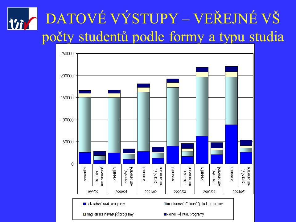 ÚIV - Vysoké školoy v datech ÚIV DATOVÉ VÝSTUPY – VEŘEJNÉ VŠ počty studentů podle formy a typu studia 2000-99 - 2004-03