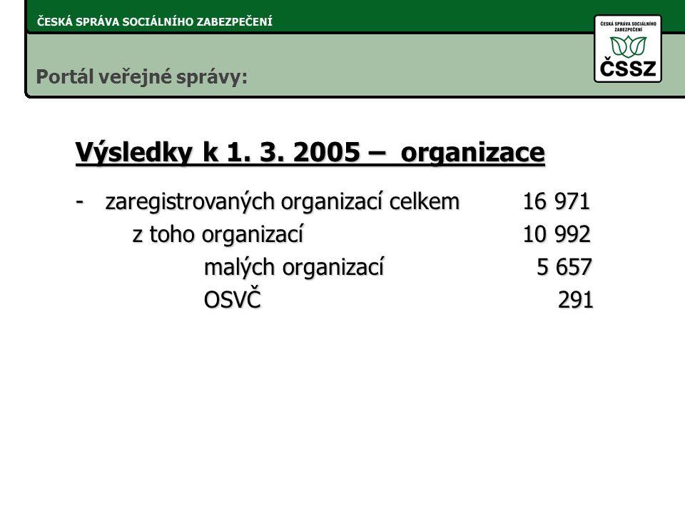 neustálá aktivita směrem k: - tvůrcům ASW - tvůrcům ASW mzdových systémů mzdových systémů - organizacím - organizacím (velkým) a jejím (velkým) a jejím mzdovým účtárnám mzdovým účtárnám - k provozovatelům - k provozovatelům PVS PVS Realizace Portál veřejné správy: