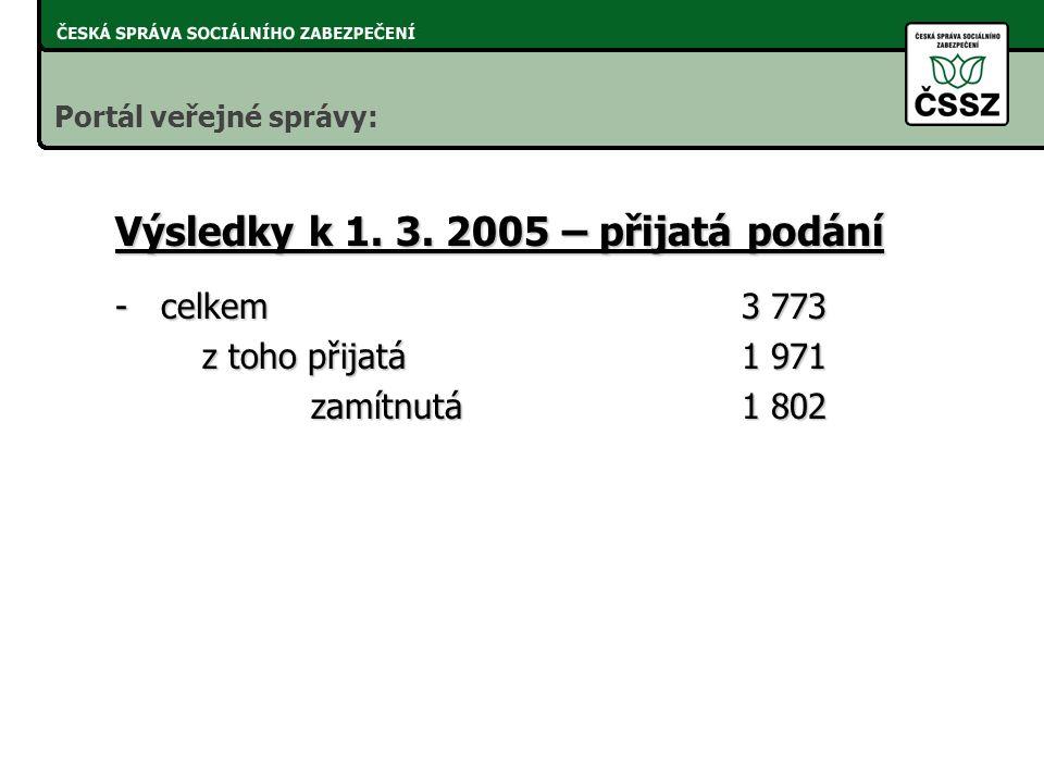 -pověření pracovníci s kvalifikovaným 283 certifikátem -pověření pracovníci s podpisovým 11 433 klíčem ČSSZ Výsledky k 1. 3. 2005 – pověření pracovníc