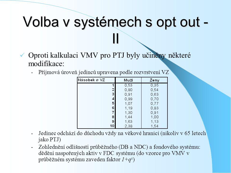Volba v systémech s opt out - II Oproti kalkulaci VMV pro PTJ byly učiněny některé modifikace: - Příjmová úroveň jedinců upravena podle rozvrstvení VZ - Jedinec odchází do důchodu vždy na věkové hranici (nikoliv v 65 letech jako PTJ) - Zohlednění odlišností průběžného (DB a NDC) a fondového systému: dědění naspořených aktiv v FDC systému (do vzorce pro VMV v průběžném systému zaveden faktor 1+q x )