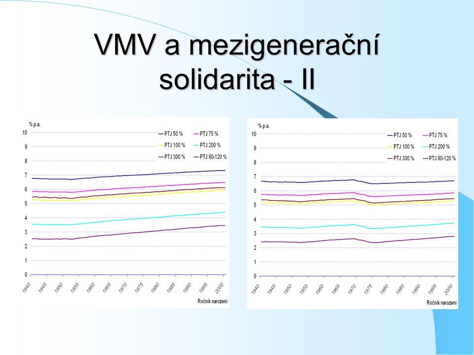 VMV a mezigenerační solidarita - II