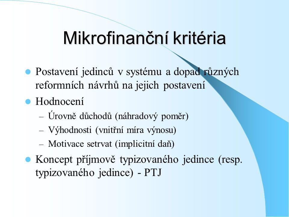 Mikrofinanční kritéria Postavení jedinců v systému a dopad různých reformních návrhů na jejich postavení Hodnocení – Úrovně důchodů (náhradový poměr) – Výhodnosti (vnitřní míra výnosu) – Motivace setrvat (implicitní daň) Koncept příjmově typizovaného jedince (resp.