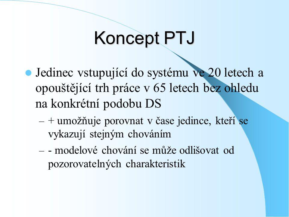 Koncept PTJ Jedinec vstupující do systému ve 20 letech a opouštějící trh práce v 65 letech bez ohledu na konkrétní podobu DS – + umožňuje porovnat v č
