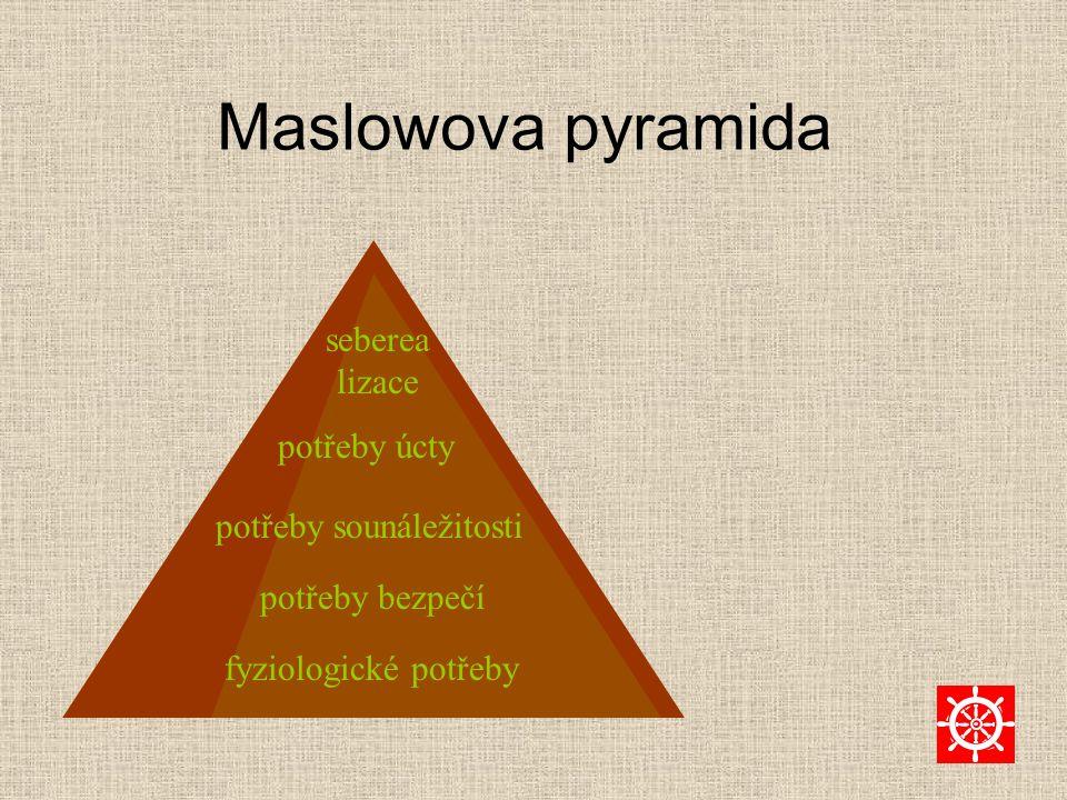Maslowova pyramida fyziologické potřeby potřeby bezpečí potřeby sounáležitosti potřeby úcty seberea lizace
