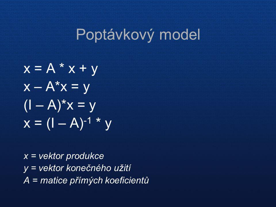 Poptávkový model x = A * x + y x – A*x = y (I – A)*x = y x = (I – A) -1 * y x = vektor produkce y = vektor konečného užití A = matice přímých koeficie