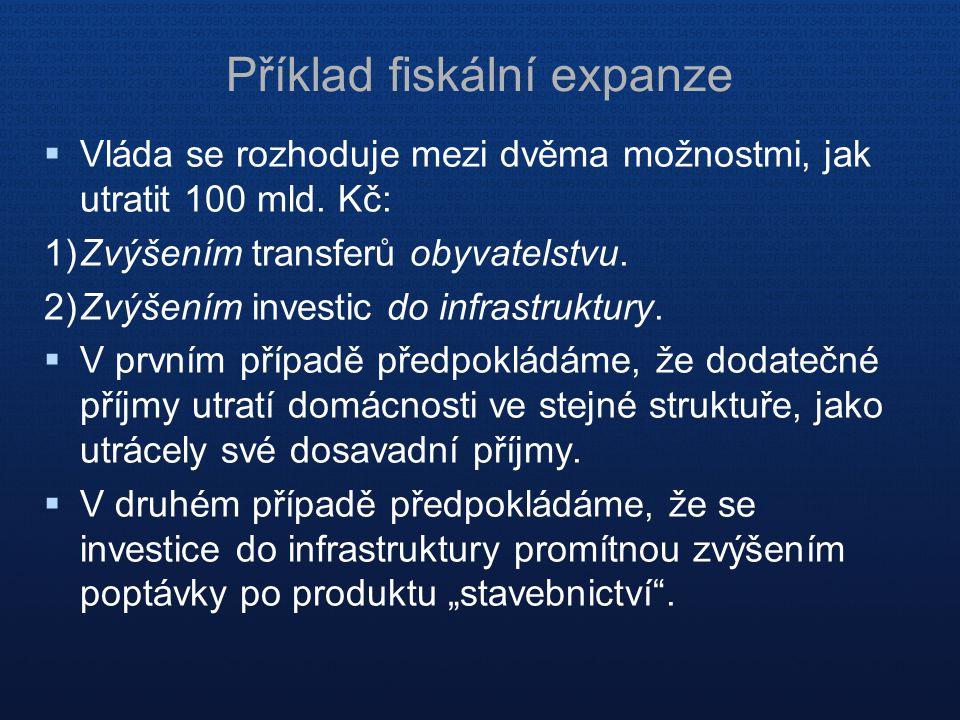 Příklad fiskální expanze  Vláda se rozhoduje mezi dvěma možnostmi, jak utratit 100 mld. Kč: 1)Zvýšením transferů obyvatelstvu. 2)Zvýšením investic do