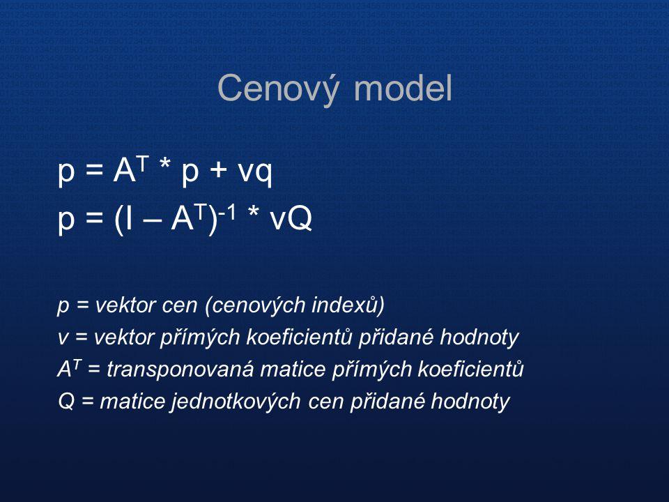Cenový model p = A T * p + vq p = (I – A T ) -1 * vQ p = vektor cen (cenových indexů) v = vektor přímých koeficientů přidané hodnoty A T = transponova