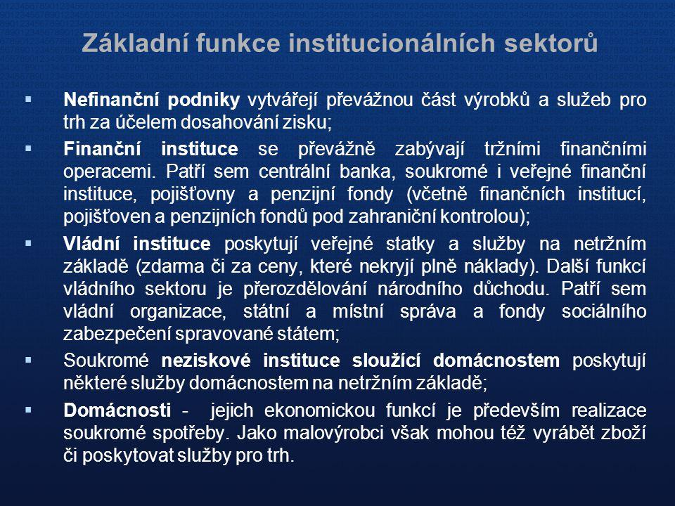Základní funkce institucionálních sektorů  Nefinanční podniky vytvářejí převážnou část výrobků a služeb pro trh za účelem dosahování zisku;  Finančn