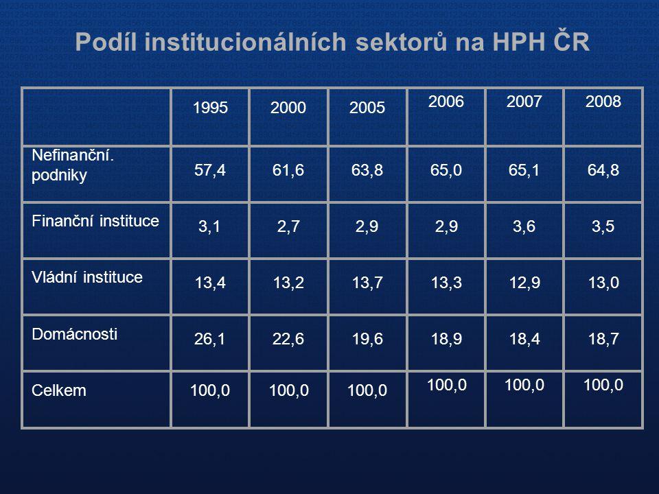 Podíl institucionálních sektorů na HPH ČR 199520002005 200620072008 Nefinanční. podniky 57,461,663,865,065,164,8 Finanční instituce 3,12,72,9 3,63,5 V