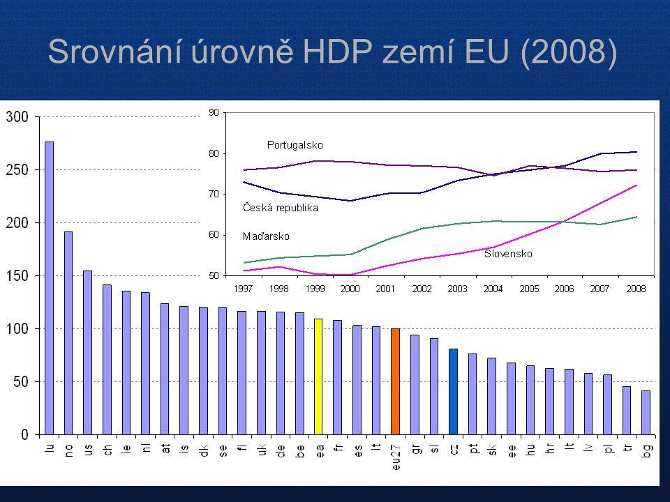 Srovnání úrovně HDP zemí EU (2008)