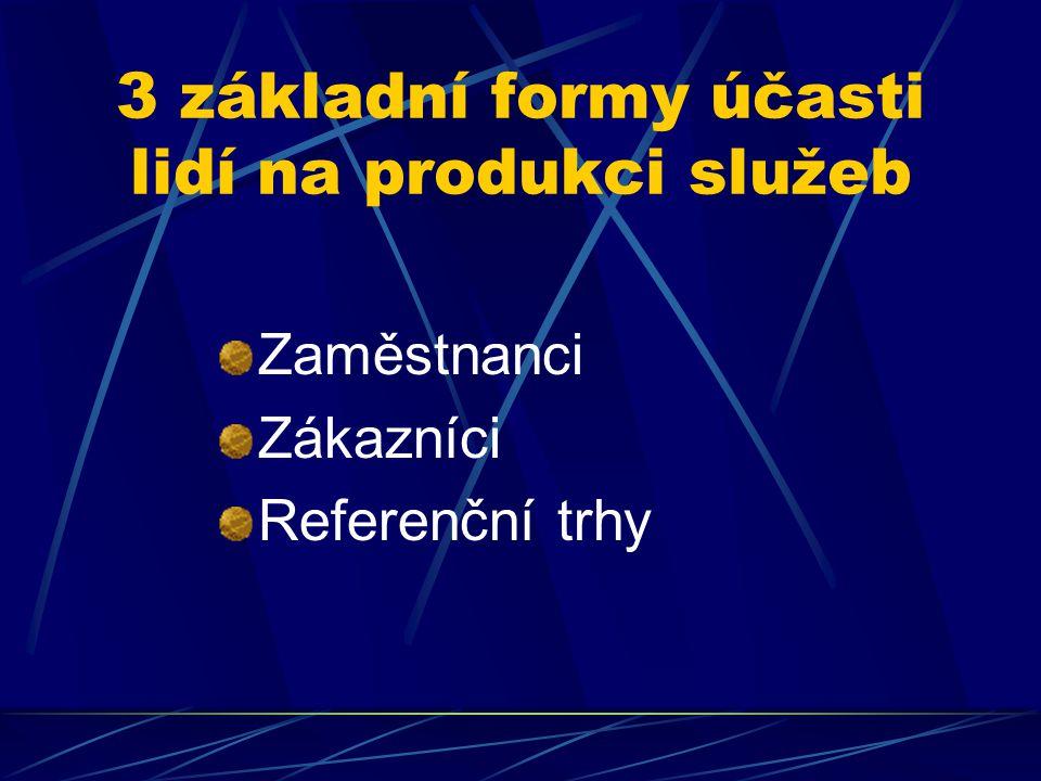 3 základní formy účasti lidí na produkci služeb Zaměstnanci Zákazníci Referenční trhy