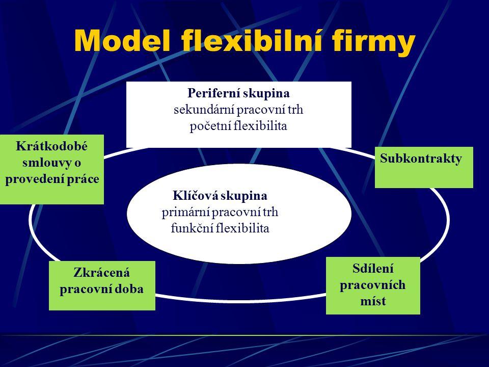 Model flexibilní firmy Klíčová skupina primární pracovní trh funkční flexibilita Periferní skupina sekundární pracovní trh početní flexibilita Subkont