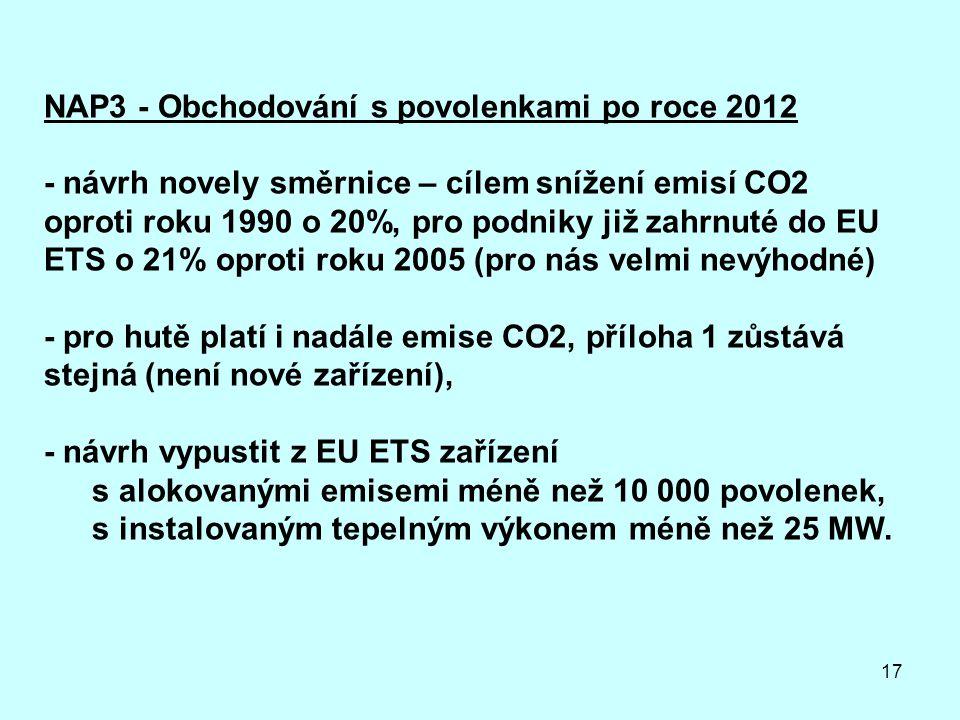 17 NAP3 - Obchodování s povolenkami po roce 2012 - návrh novely směrnice – cílem snížení emisí CO2 oproti roku 1990 o 20%, pro podniky již zahrnuté do EU ETS o 21% oproti roku 2005 (pro nás velmi nevýhodné) - pro hutě platí i nadále emise CO2, příloha 1 zůstává stejná (není nové zařízení), - návrh vypustit z EU ETS zařízení s alokovanými emisemi méně než 10 000 povolenek, s instalovaným tepelným výkonem méně než 25 MW.