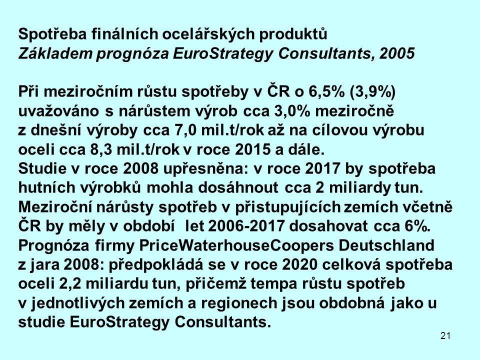 21 Spotřeba finálních ocelářských produktů Základem prognóza EuroStrategy Consultants, 2005 Při meziročním růstu spotřeby v ČR o 6,5% (3,9%) uvažováno s nárůstem výrob cca 3,0% meziročně z dnešní výroby cca 7,0 mil.t/rok až na cílovou výrobu oceli cca 8,3 mil.t/rok v roce 2015 a dále.