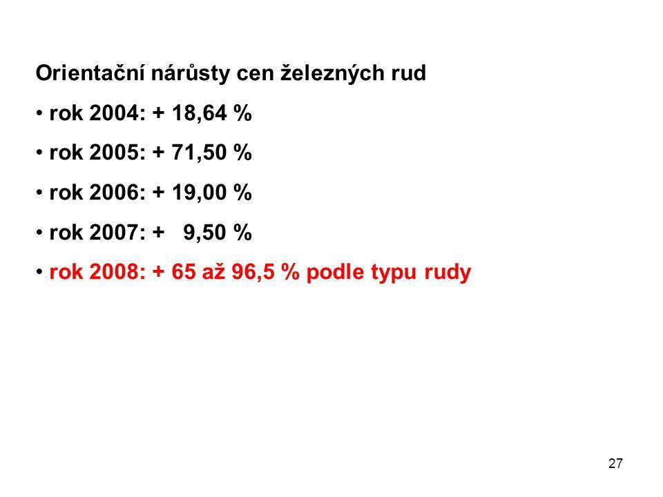 27 Orientační nárůsty cen železných rud rok 2004: + 18,64 % rok 2005: + 71,50 % rok 2006: + 19,00 % rok 2007: + 9,50 % rok 2008: + 65 až 96,5 % podle typu rudy