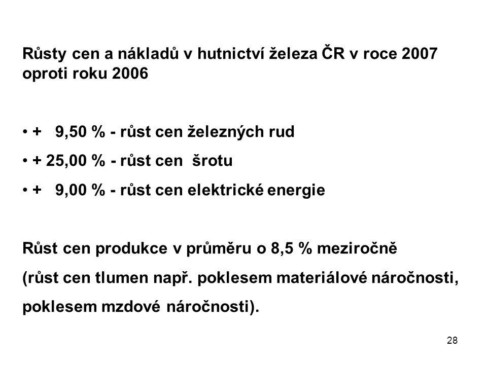 28 Růsty cen a nákladů v hutnictví železa ČR v roce 2007 oproti roku 2006 + 9,50 % - růst cen železných rud + 25,00 % - růst cen šrotu + 9,00 % - růst cen elektrické energie Růst cen produkce v průměru o 8,5 % meziročně (růst cen tlumen např.