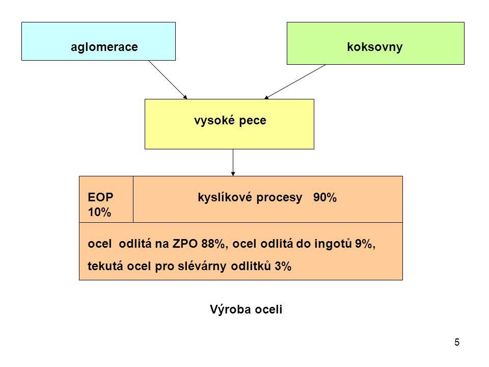 5 aglomerace koksovny vysoké pece EOP 10% kyslíkové procesy 90% ocel odlitá na ZPO 88%, ocel odlitá do ingotů 9%, tekutá ocel pro slévárny odlitků 3% Výroba oceli