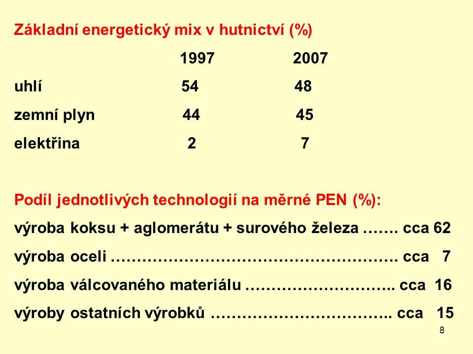 8 Základní energetický mix v hutnictví (%) 1997 2007 uhlí 54 48 zemní plyn 44 45 elektřina 2 7 Podíl jednotlivých technologií na měrné PEN (%): výroba koksu + aglomerátu + surového železa …….