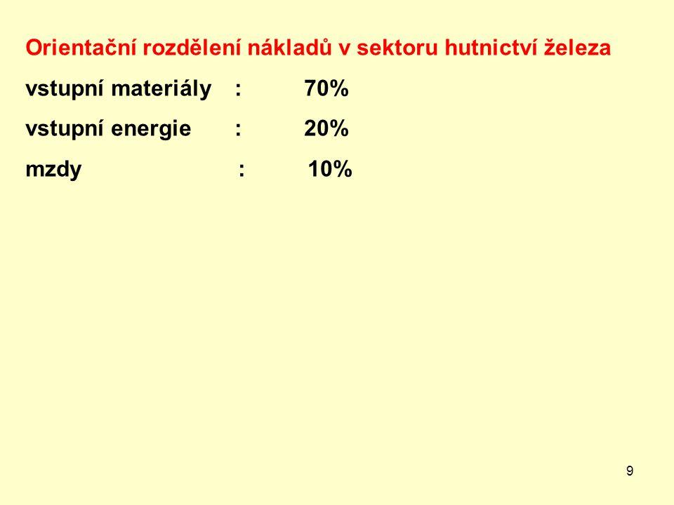 9 Orientační rozdělení nákladů v sektoru hutnictví železa vstupní materiály : 70% vstupní energie : 20% mzdy : 10%