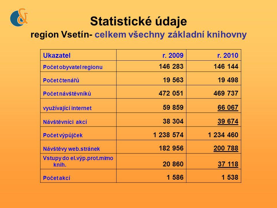Statistické údaje region Vsetín- celkem všechny základní knihovny Ukazatelr.