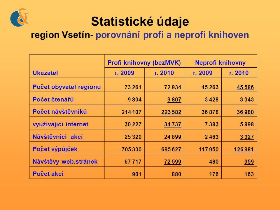 Statistické údaje region Vsetín- porovnání profi a neprofi knihoven Ukazatel Profi knihovny (bezMVK)Neprofi knihovny r.
