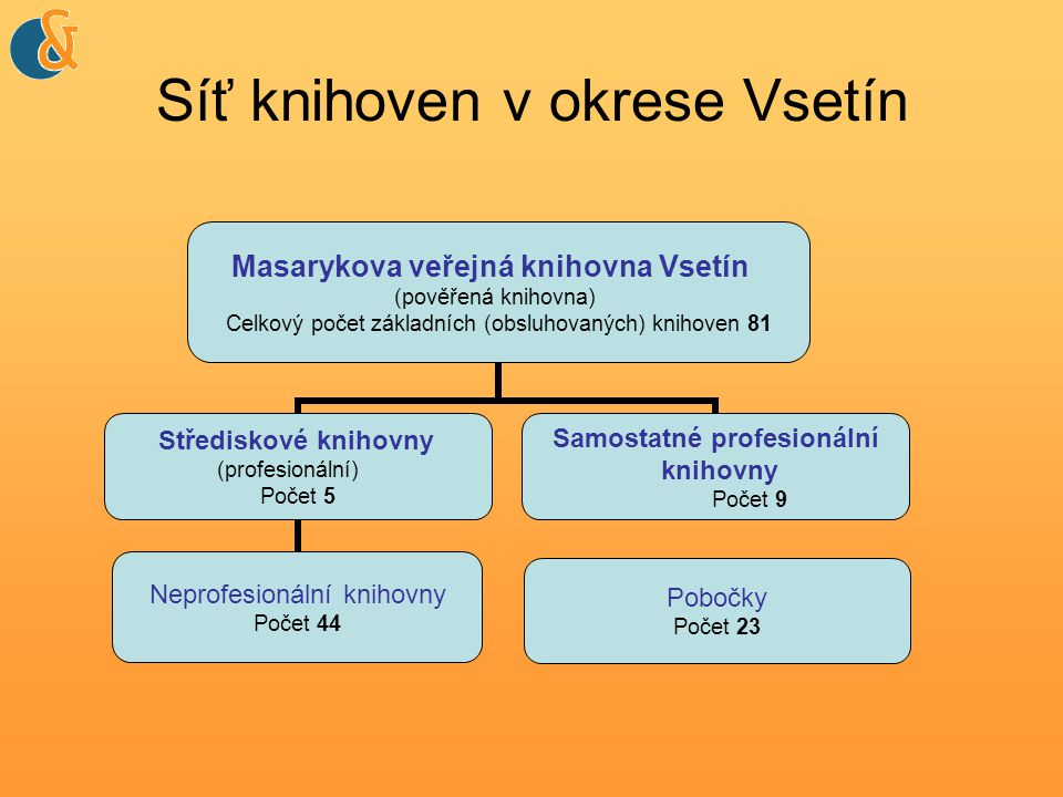 Síť knihoven v okrese Vsetín Masarykova veřejná knihovna Vsetín (pověřená knihovna) Celkový počet základních (obsluhovaných) knihoven 81 Střediskové knihovny (profesionální) Počet 5 Neprofesionální knihovny Počet 44 Samostatné profesionální knihovny Počet 9 Pobočky Počet 23