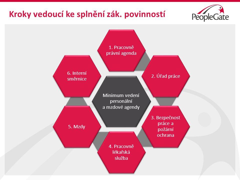 Kroky vedoucí ke splnění zák.povinností Minimum vedení personální a mzdové agendy 1.