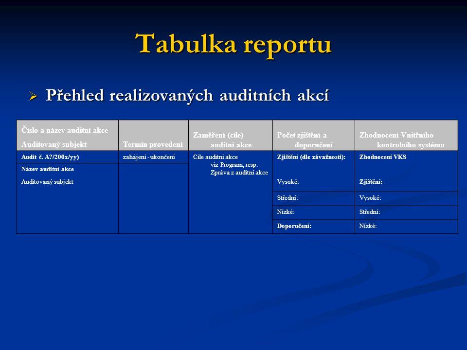 Tabulka reportu  Přehled realizovaných auditních akcí Číslo a název auditní akce Termín provedení Zaměření (cíle) auditní akce Počet zjištění a dopor