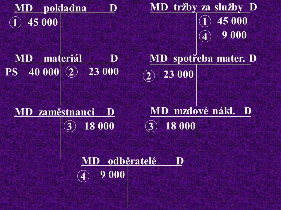 MD tržby za služby D MD zaměstnanci D MD pokladna D MD materiál D MD odběratelé D MD spotřeba mater.