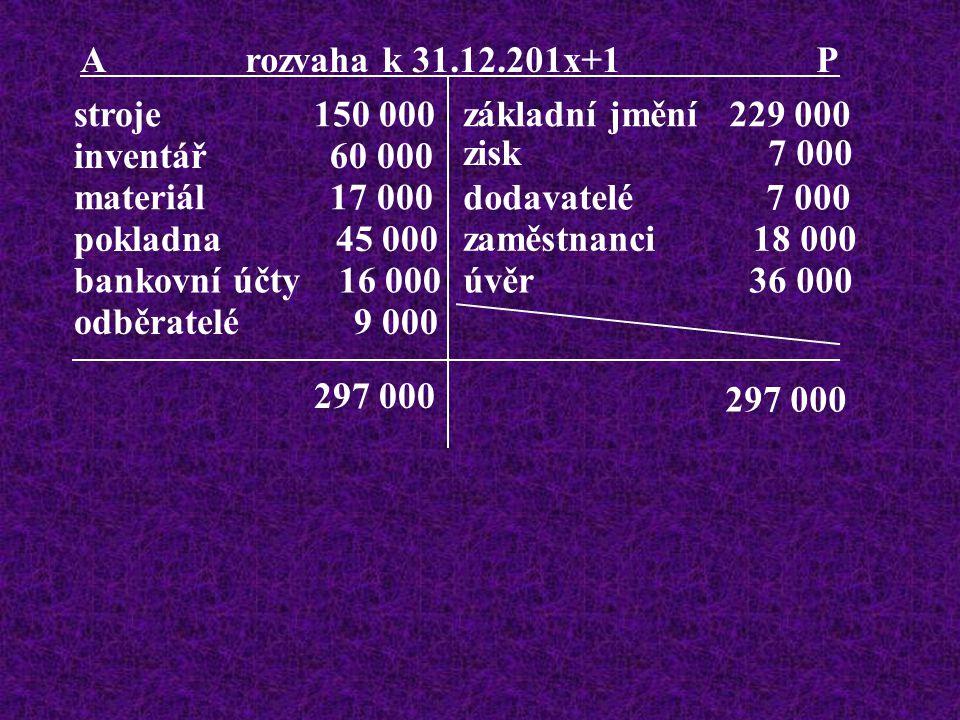 stroje 150 000 inventář 60 000 materiál 17 000 pokladna 45 000 bankovní účty 16 000 odběratelé 9 000 základní jmění 229 000 dodavatelé 7 000 zaměstnanci 18 000 úvěr 36 000 zisk 7 000 A rozvaha k 31.12.201x+1 P 297 000