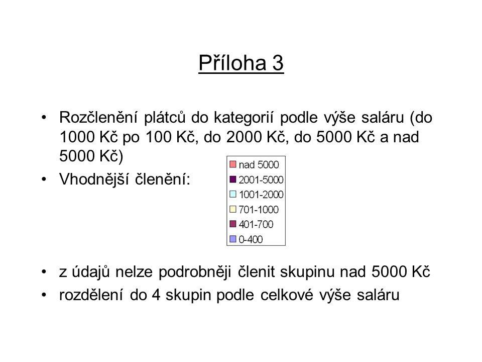 Příloha 3 Rozčlenění plátců do kategorií podle výše saláru (do 1000 Kč po 100 Kč, do 2000 Kč, do 5000 Kč a nad 5000 Kč) Vhodnější členění: z údajů nel