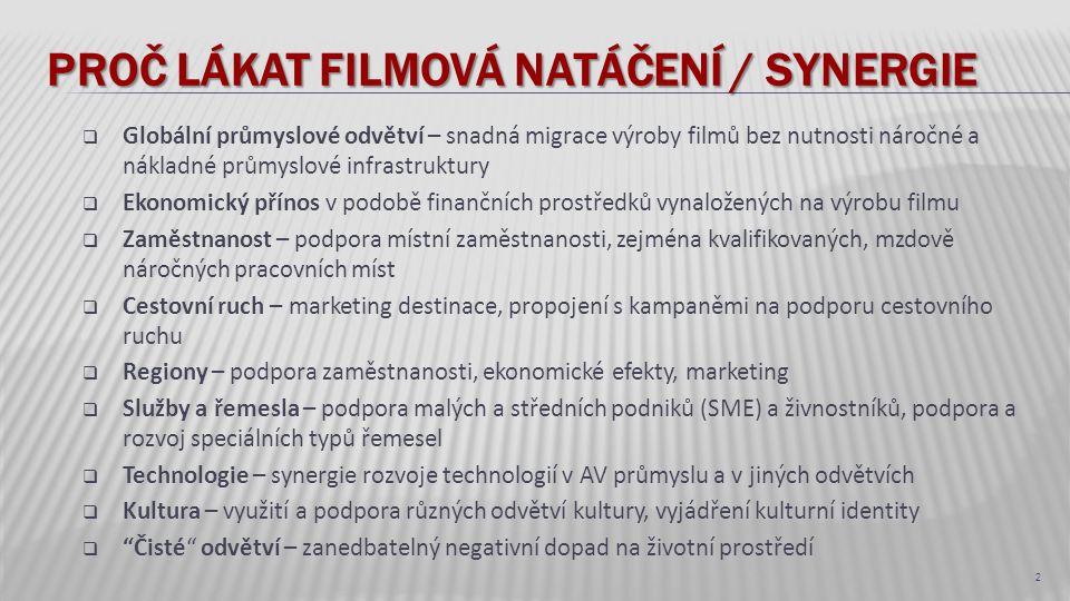 PROČ LÁKAT FILMOVÁ NATÁČENÍ / SYNERGIE  Globální průmyslové odvětví – snadná migrace výroby filmů bez nutnosti náročné a nákladné průmyslové infrastr