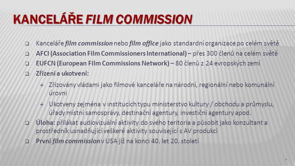 KANCELÁŘE FILM COMMISSION  Kanceláře film commission nebo film office jako standardní organizace po celém světě  AFCI (Association Film Commissioner