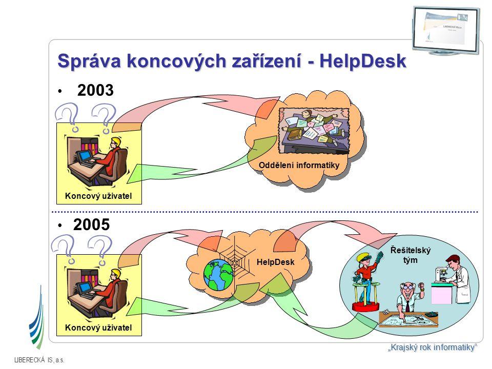 Subjekty spolupracující s Libereckou IS, a.s.