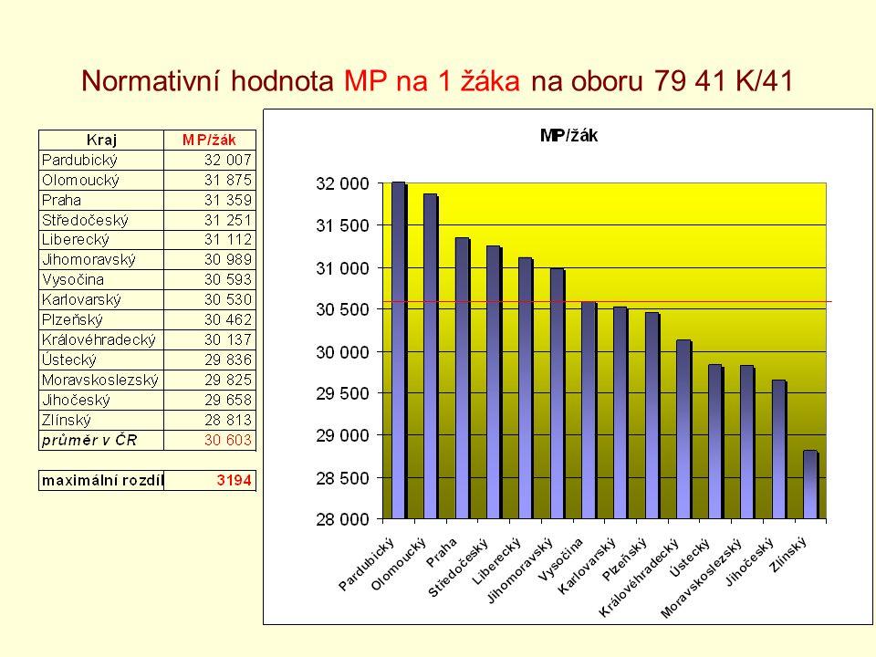 11 Normativní hodnota MP na 1 žáka na oboru 79 41 K/41