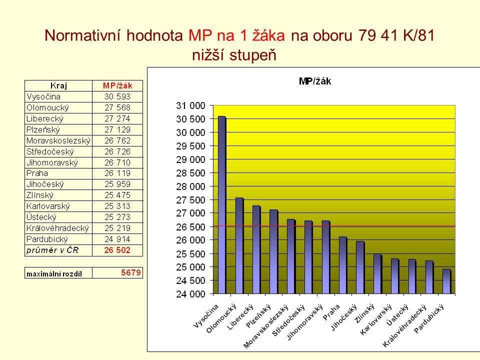 12 Normativní hodnota MP na 1 žáka na oboru 79 41 K/81 nižší stupeň