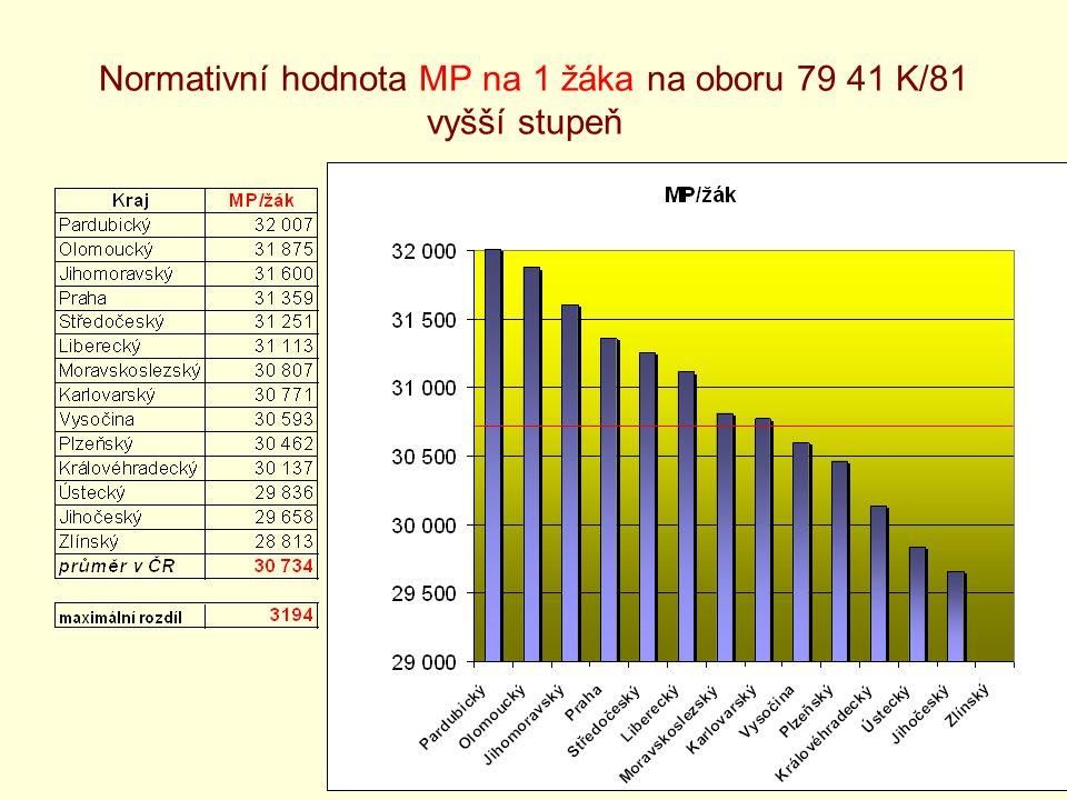 13 Normativní hodnota MP na 1 žáka na oboru 79 41 K/81 vyšší stupeň