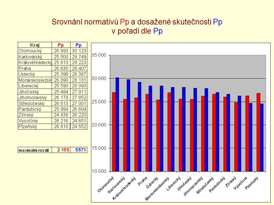 15 Srovnání normativů Pp a dosažené skutečnosti Pp v pořadí dle Pp